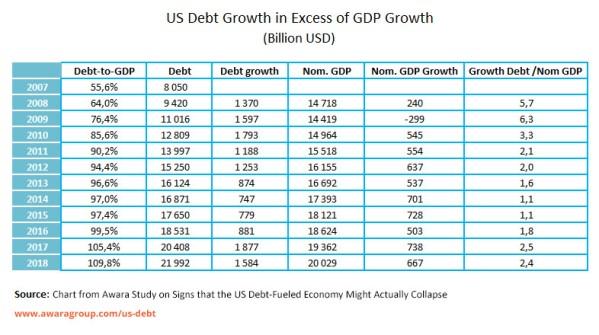 US debt 2